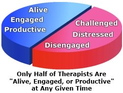 Only Half of Therapists Are Alive, Engaged, or Productive at Any Given Time